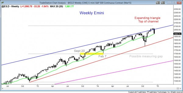 The weekly emini candle chart is reversing down from the top of the bull trend channel