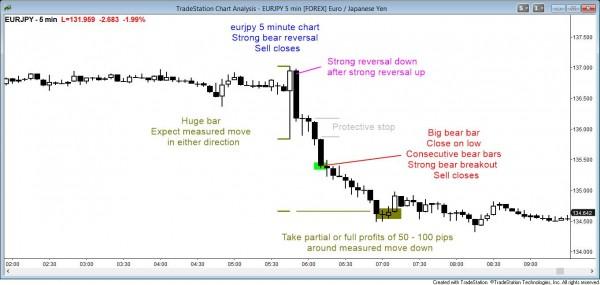 eurjpy forex bear breakout 5 min chart