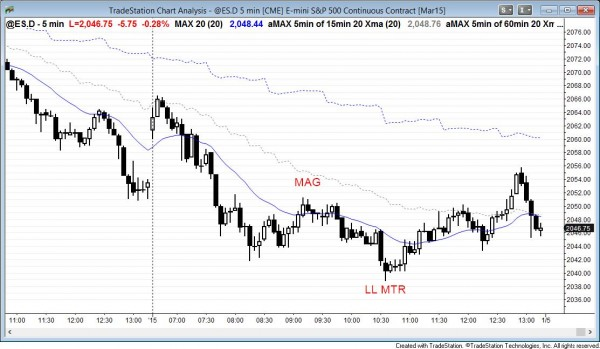 Yesterday's sell climax in the emini had follow-through today, and then there was a major trend reversal.