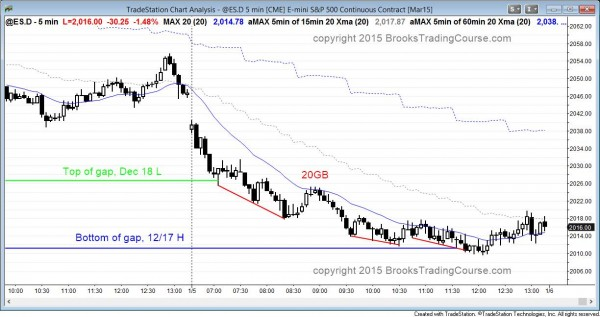bear trend that closed the gap on the daily chart in the Emini