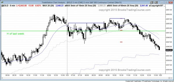 double top major trend reversal on 5 min candle chart of emini