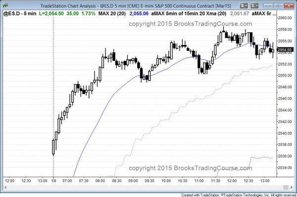 gap up and bull trend in the emini