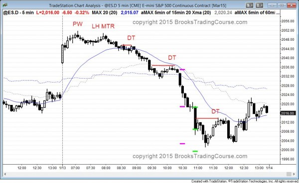 consecutive sell climaxes in the emini