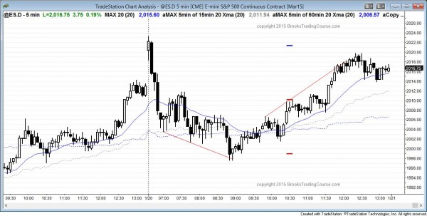 Emini entry bar on daily chart
