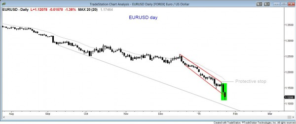 the daily eurusd forex foreign exchange currency chart is in a sell climax