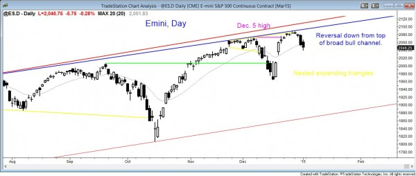 market analysis weekly report January 3, 2015, daily Emini trend reversal down at top of bull channel