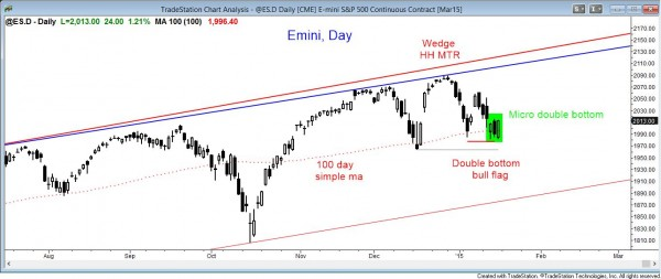 market analysis weekly report  for january 16, 2015 shows the daily chart forming a bull flag at the 100 day moving average