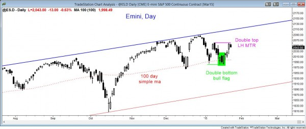 market analysis weekly report  of the daily emini candle chart in breakout mode