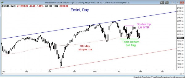 market analysis weekly report January 31, 2015 for the daily emini candle chart
