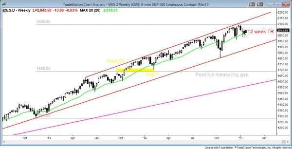 market analysis weekly report  of weekly emini candle chart in a trading range above the moving average