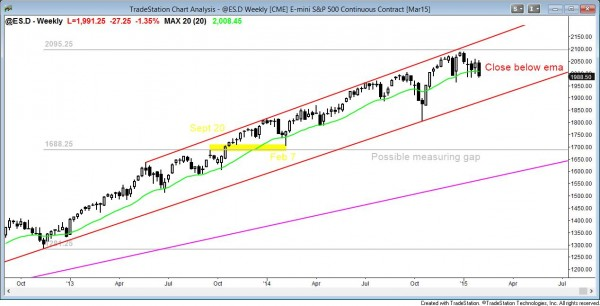 market analysis weekly report January 31, 2015 for the weekly emini candle chart