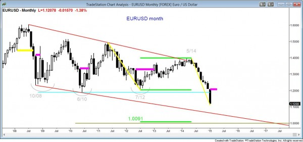 The monthly EURUSD  forex foreign exchange currency chart is in a breakout