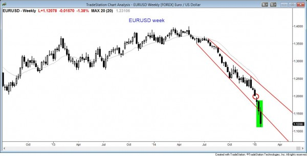 The weekly eurusd forex foreign exchange currency chart is in a sell climax