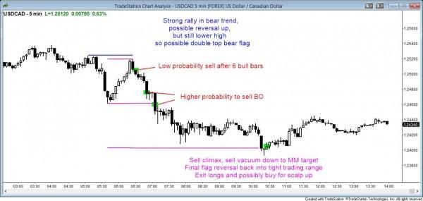 Forex market double top bear flag
