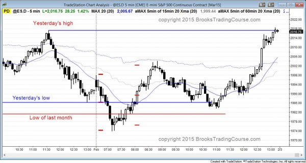 failed sell signal on monthly Emini chart