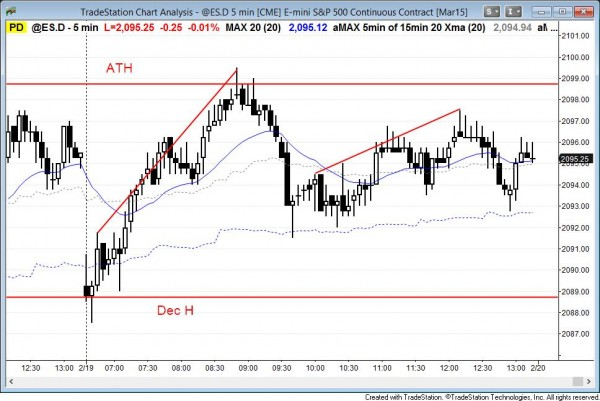 60 minute gap bar buy on the 60 minute chart