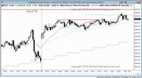 emini testing resistance at top of trading range