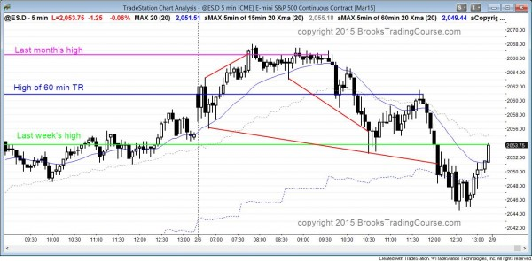 Failed breakout of last month's high in the Emini