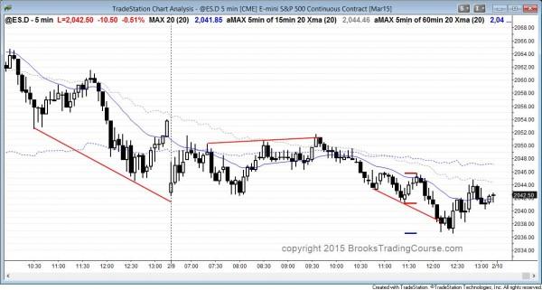 Trending trading range day in the Emini