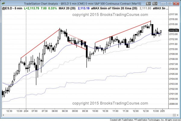 buy climax in the emini on daily chart