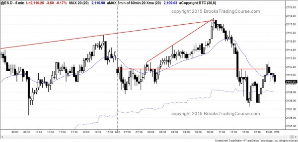 First reversal day in 11 days in the emini