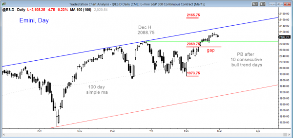 Emini market analysis weekly report for  February 28, 2014,  daily chart in a pullback after a buy climax