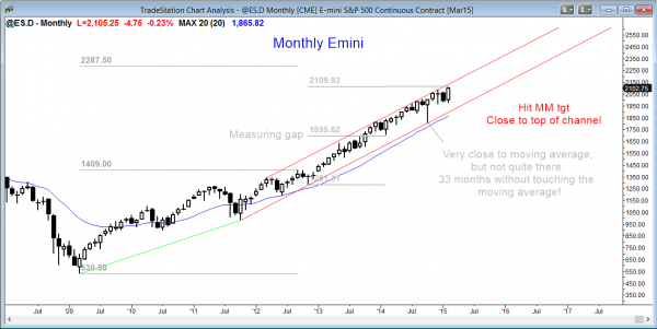 Emini market analysis weekly report for February 28, 2015, monthly chart in buy climax