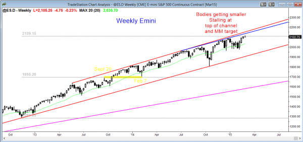 Emini market analysis weekly report for  February 28, 2014, weekly chart failed breakout above the final bull flag