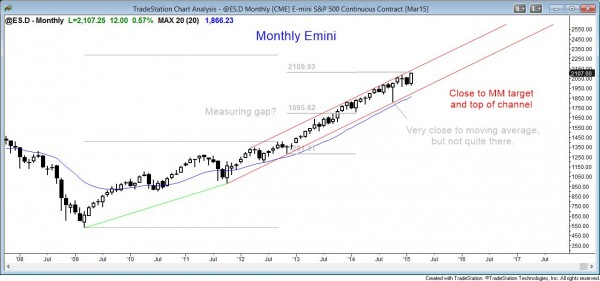 Emini market analysis weekly report for February 21, 2015 shows a strong bull trend on the monthly chart