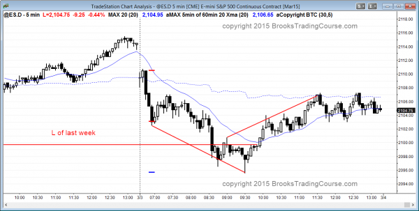 emini weekly sell signal