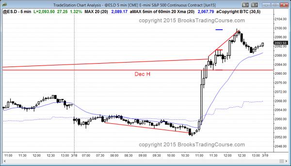 FOMC meeting and bull breakout in Emini