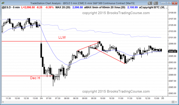 trend reversals at dec high and low of last week support and resistance in the emini