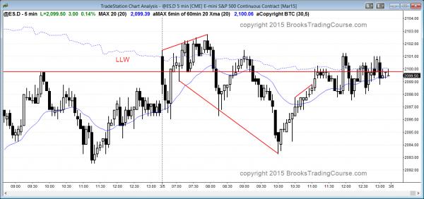emini trading range day at resistance