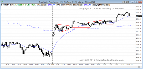 Bull trend from the open in the Emini and closed gap on daily chart