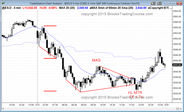 failed triangle breakout and emini trend reversal