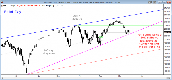 Emini market analysis weekly report for March 14, 2015 in the Emini, daily chart either in bear reversal or a bull pullback