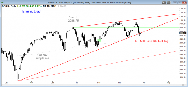 Emini market analysis weekly report for March 28, 2015, daily chart double top and double bottom bull flag