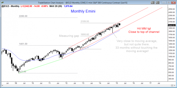 Emini market analysis weekly report for March 14, 2015 in the Emini, monthly chart forming a sell signal bar