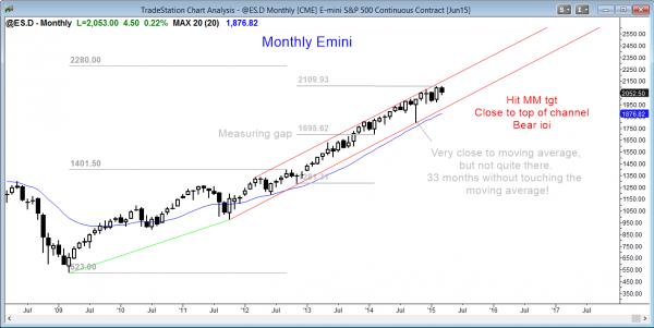 Emini market analysis weekly report for March 28, 2015, monthly buy climax and inside bar