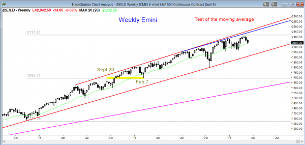 Emini market analysis weekly report for March 14, 2015 in the Emini, test of the weekly moving average support