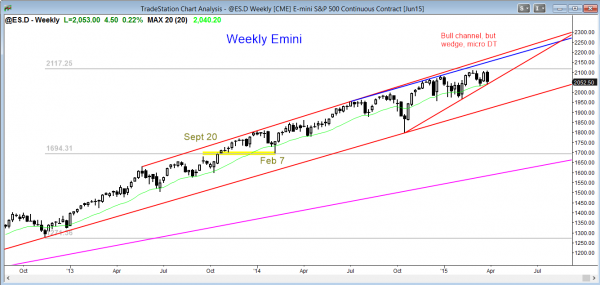 Emini market analysis weekly report for March 28, 2015, weekly double top at top of trading range and bull channel