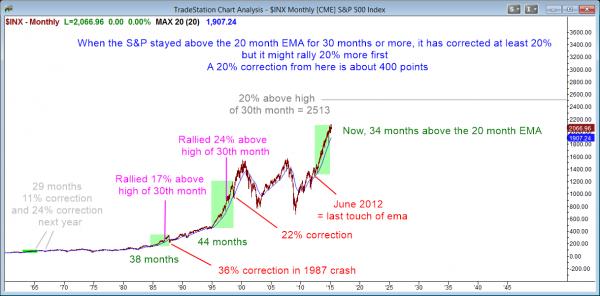 S&P500 cash buy climax