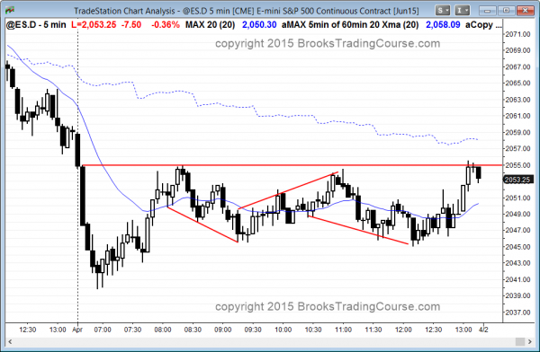 the emini had a sell climax and then a trading range day for day traders