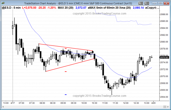 Online day traders saw a triangle final flag in the Emini futures 5 min candlestick chart