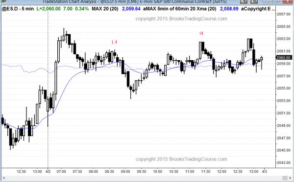 Emini trading range day for day trading
