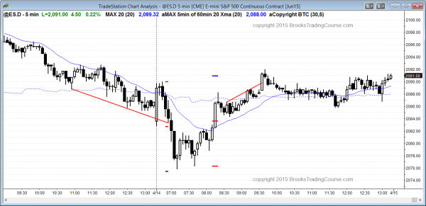 Online day traders of the S&P500 Emini bought the bull trend reversal after the sell climax