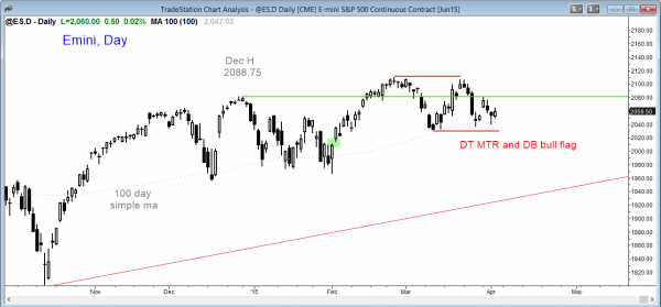 Emini market analysis weekly report for April 4, 2015, daily double top and double bottom