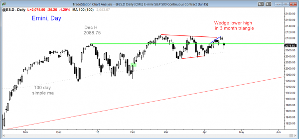 Emini market analysis weekly report for April 18, 2015 for the daily SP Emini shows a triangle and the high probability trading strategy is to wait for the breakout