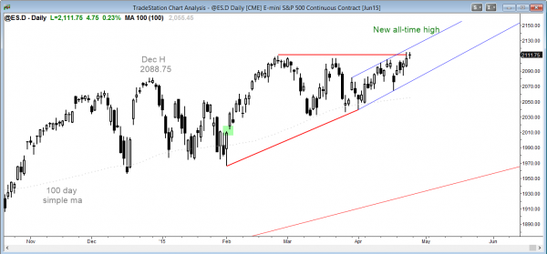 S&P Emini futures market analysis weekly report for April 25, 2015, of the daily chart shows a weak breakout to a new high for traders learning how to trade the markets