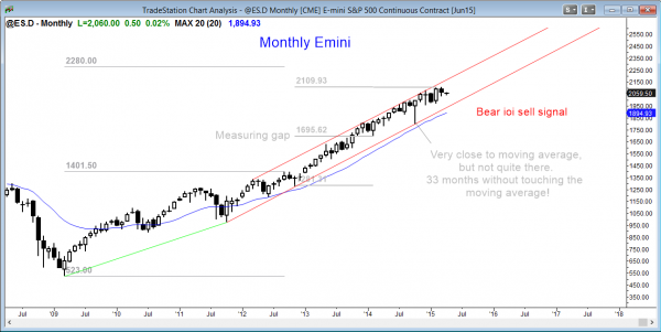 Emini market analysis weekly report for April 4, 2015, monthly inside bar sell signal bar